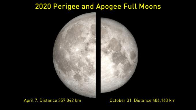 2020-Perigee-Apogee-FullMoon-Compare