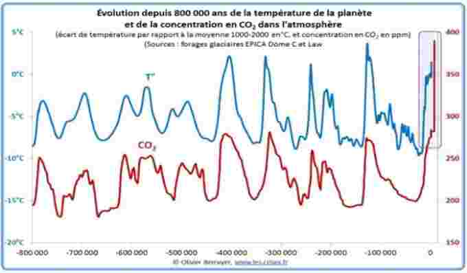 CO2 vs Temps