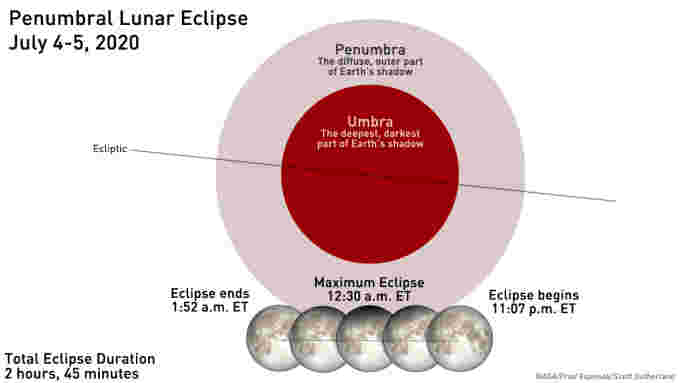 Penumbral-Eclipse-Primer-Final-July5-2020