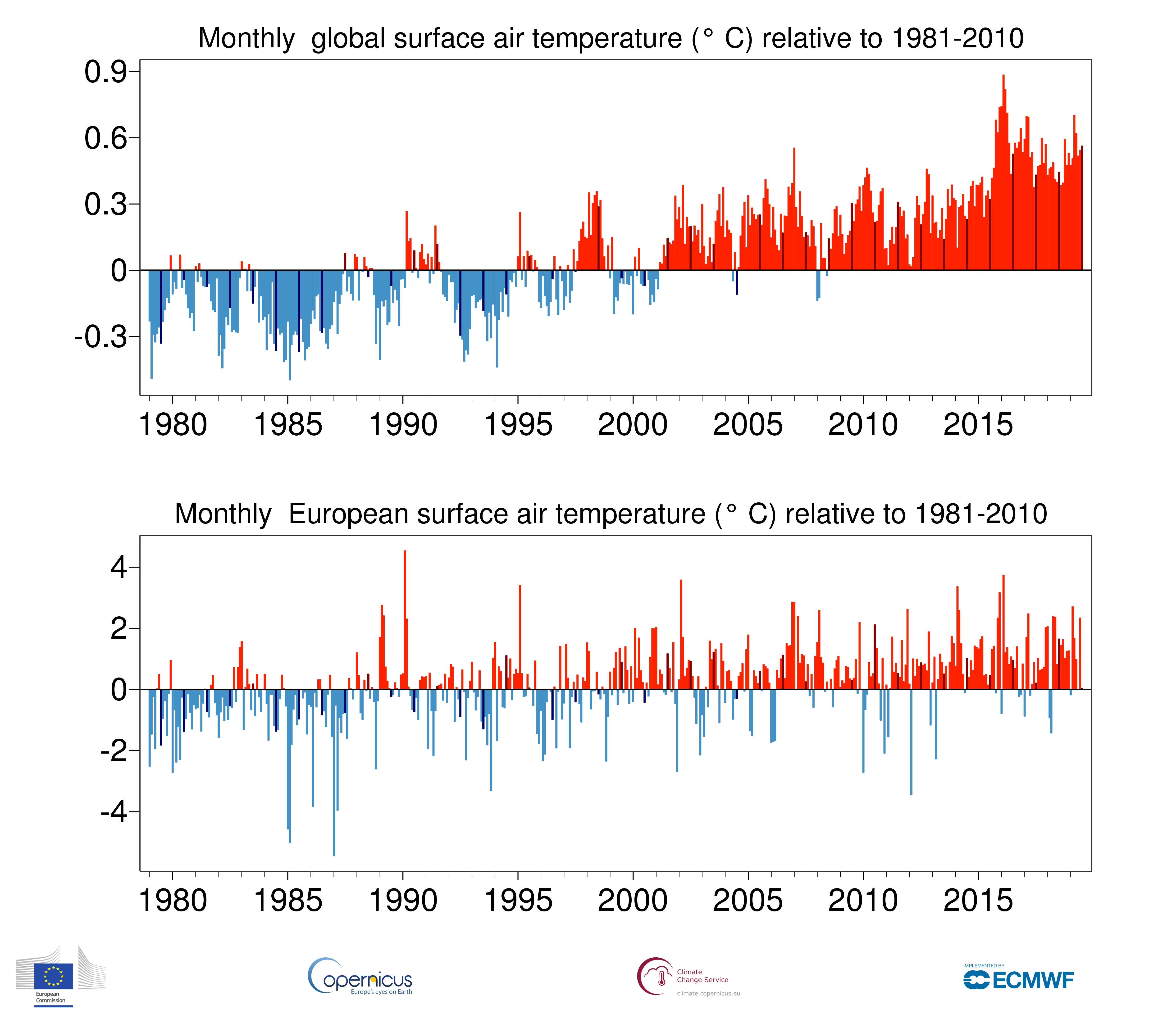 Scientific studies link July heat wave in Europe to climate change