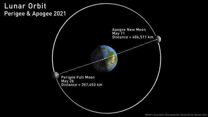 Moon-Orbit-2021