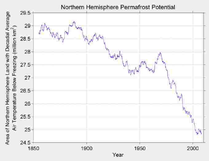 area-of-permafrost-melt-since-1900