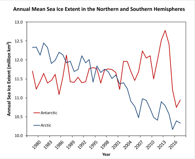 Annual-Mean-Sea-Ice-Extent-NSIDC