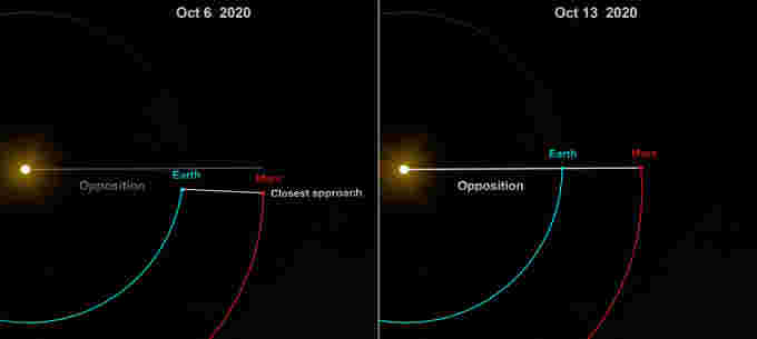 Mars-CloseApproach+Opposition