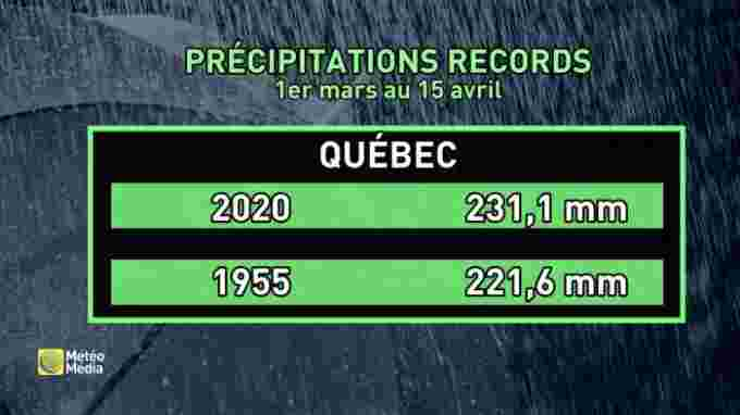 Precip record QC