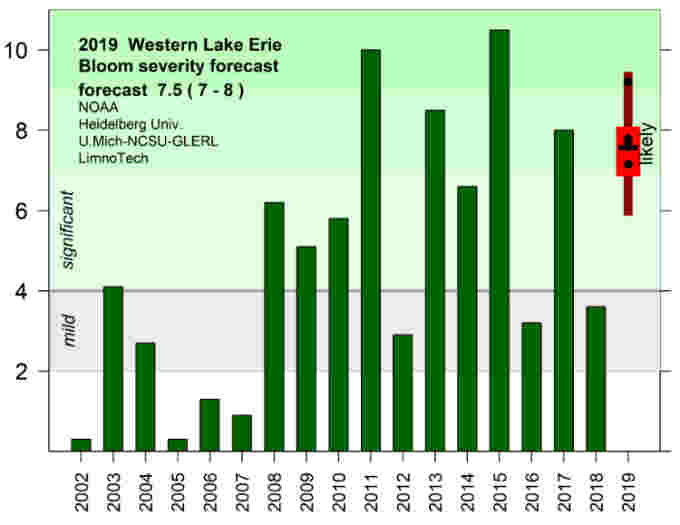 Lake-Erie-Seasonal-2019-07102019-NOAA
