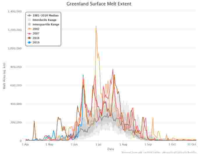 greenland melt area historical