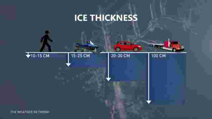 Ice safety graphic