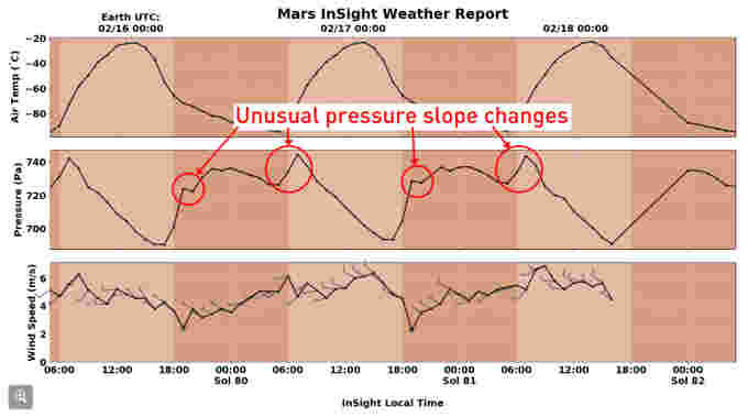 InSight-wx-data-unusual-pressure-changes-NASA