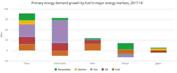 Energy demand Growth by countries