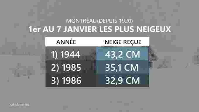 TOP 3 NEIGEUX