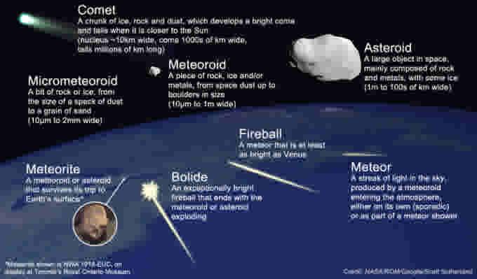 Meteoroid-Meteor-Meteorite-NASA-ROM-Scott Sutherland