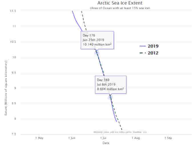 Arctic-Sea-Ice-Extent-2019v2012-NSIDC