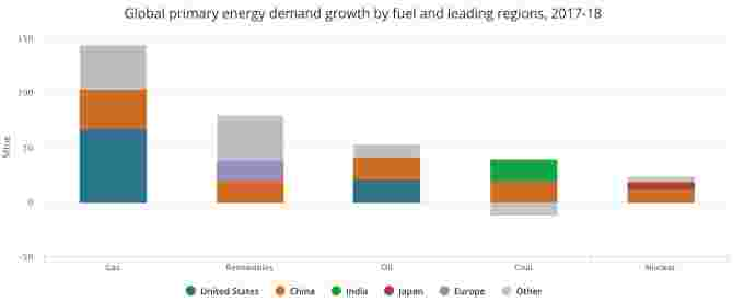 Energy demand Growth by fuel - IEA