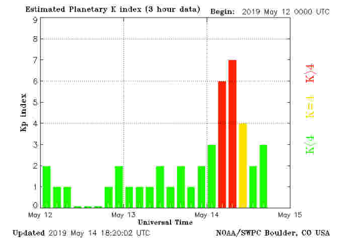 planetary-k-index-may14-NOAA-SWPC