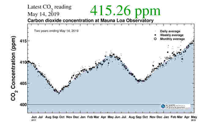 Carbon-Dioxide-mlo two years-Scripps