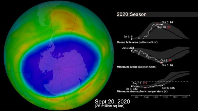 Max Ozone Hole 2020-09-20 Season NASA Ozone Watch
