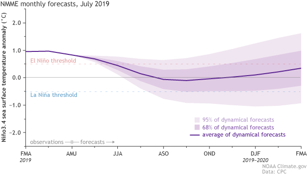 The heat goes on: June toastiest on record, July may follow