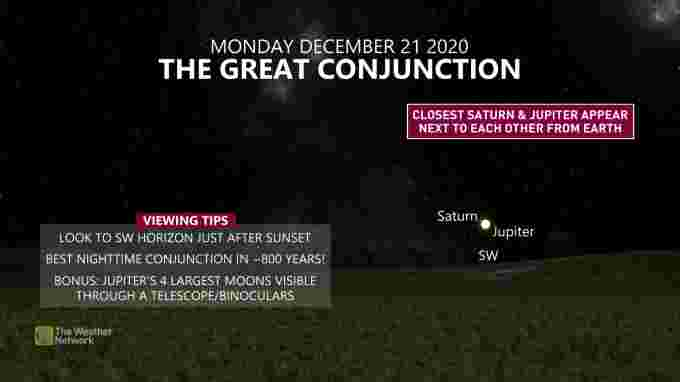 GreatConjunction Info