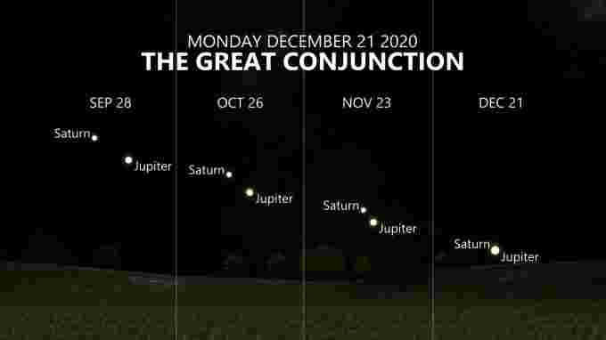GreatConjunction Progression