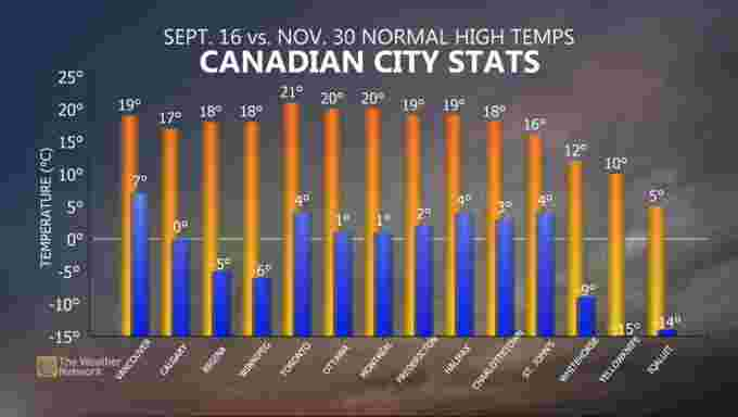 Canadian city stats