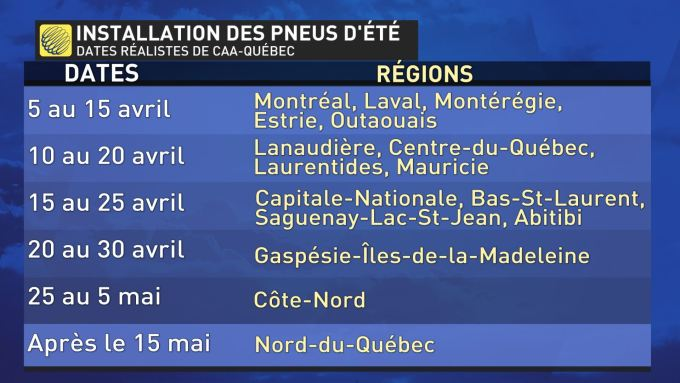 Pneu D Hiver Date >> Meteomedia Quand Retirer Vos Pneus D Hiver Region Par Region