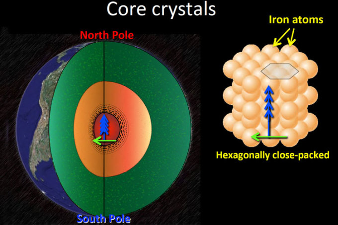 crystals in Earth core - Daniel Frost