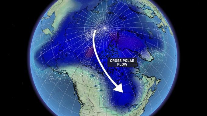 Cross polar flow