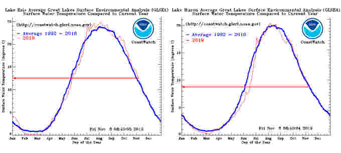 Lake-Huron-Lake-Erie-water-temps-2019-vs-1992-2018