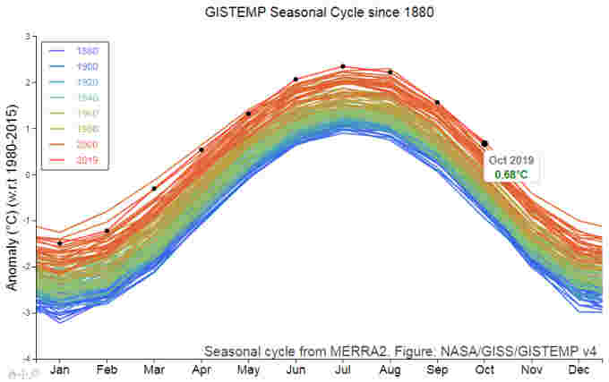 NASA-Global-Monthly-Temps-Graph