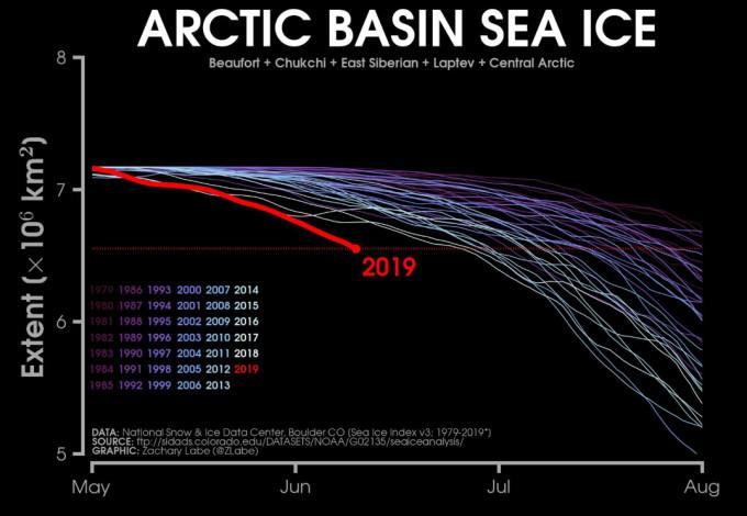 arctic basin ice zach labe