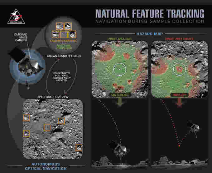 OSIRIS-REx Natural Feature Tracking NASA Goddard UArizona