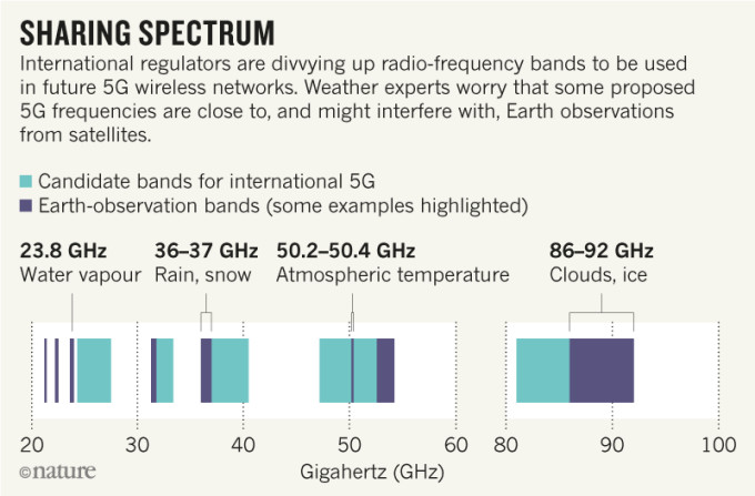 The Weather Network - 5G wireless networks could impact your weather