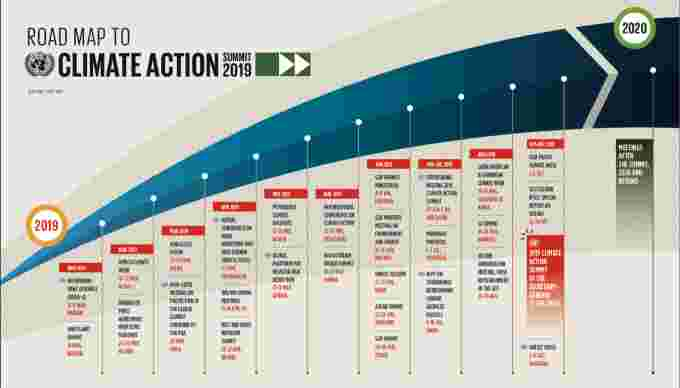 Graph 1 Road Map to Climate Action UN