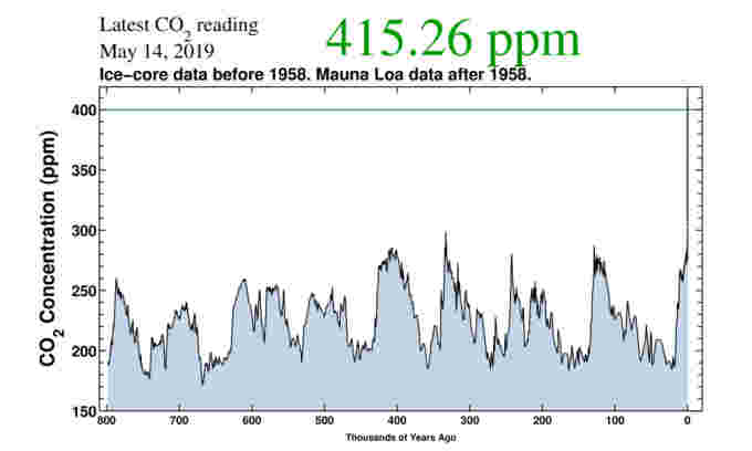 Carbon-Dioxide-co2 800k-Scripps