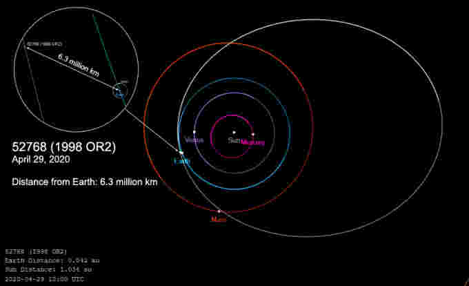 Asteroid-52768(1998 OR2)-flyby-April292020