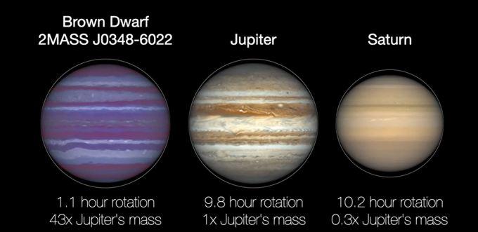 Rotation speed and flattening of brown dwarf 2MASS J0348-6022 jupiter and saturn