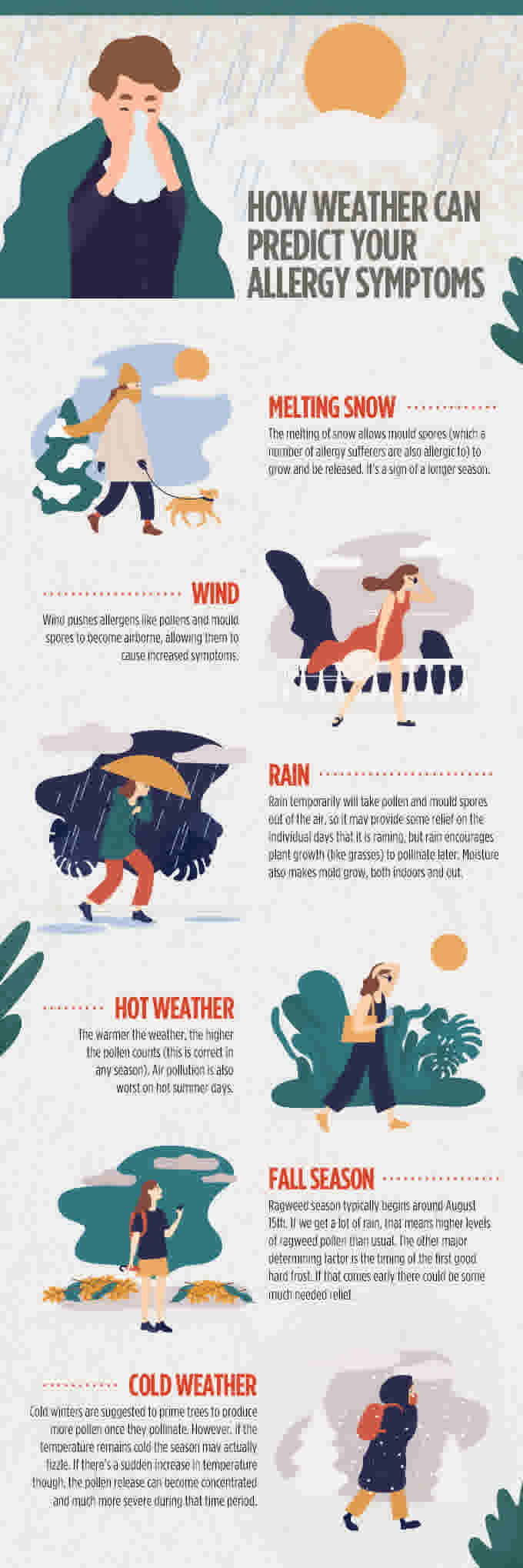 Flonase Infographic: How Weather Can Predict Your Allergy Symptoms