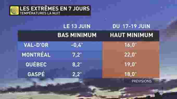 EXTREMES 7 JOURS