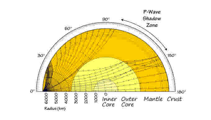 Seismic-Waves-through-Earth-USGS