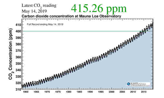 Carbon-Dioxide-mlo full record-Scripps