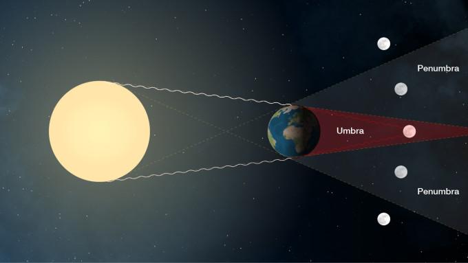 Moon Penumbra Umbra orbit NASA