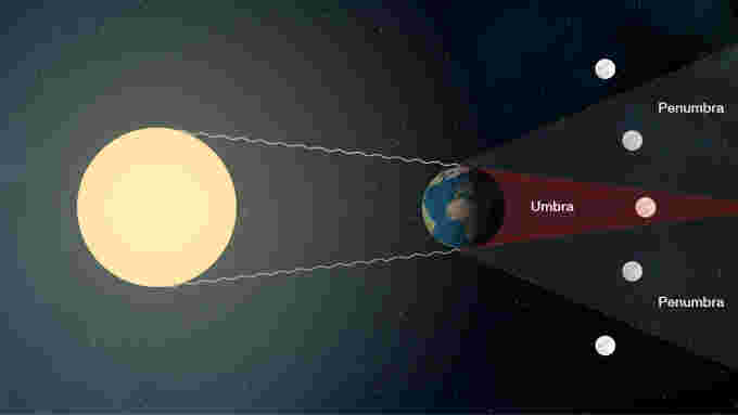 Moon Penumbra Umbra orbit NASA