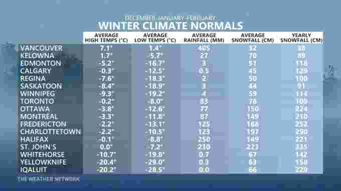 Canada's Climate Normals