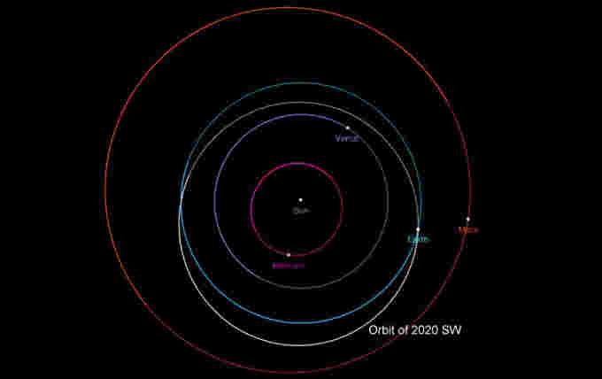 Asteroid-2020SW-Orbit-NASA-CNEOS