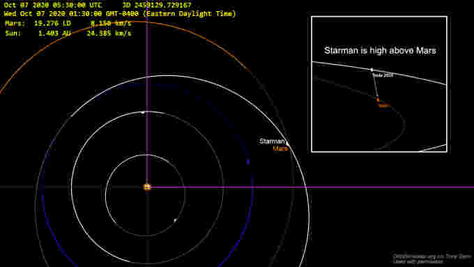 Starman-near-Mars-OrbitSimulator-TonyDunn