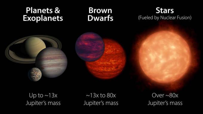 Comparison-Planets-Brown-Dwarfs-Stars-NASA-JPL-Caltech-pia23685-e3-16