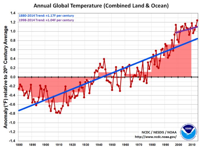 wiki cc climate change graph