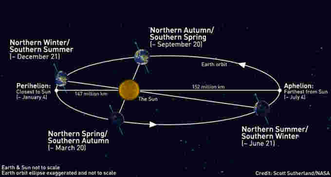 Earth-Orbit-Seasons-2020-Update