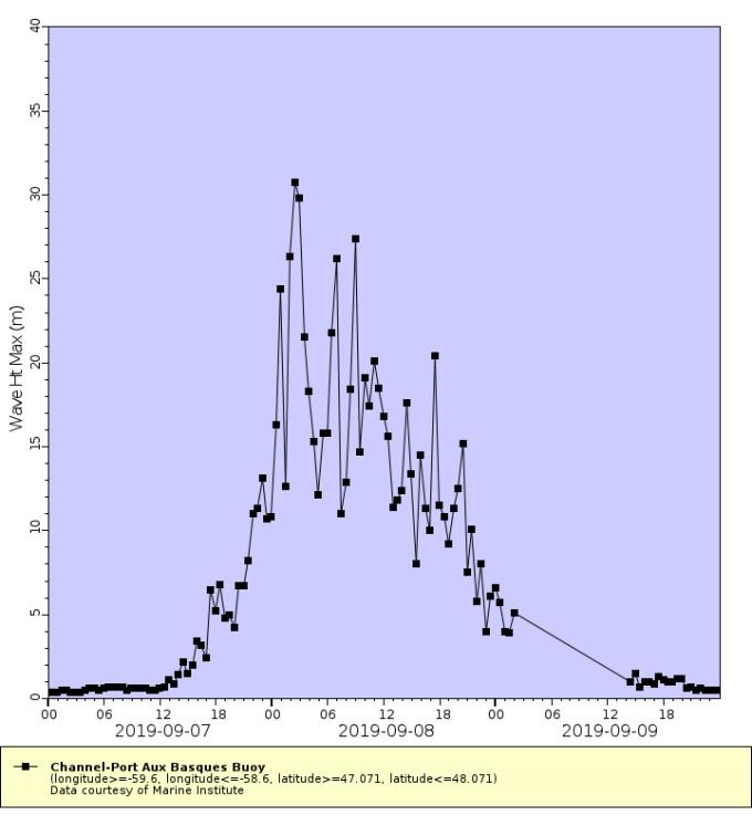 %name El huracan Dorian sigue sorprendiendo, logro envió una ola de 30 metros según datos obtenidas de boya oceánica estacionada cerca de Terranova